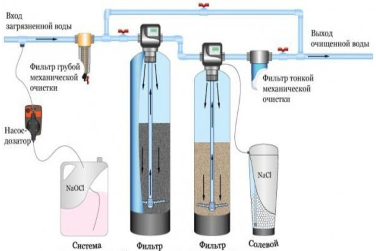 Основные методы очистки воды из скважин и водопровода